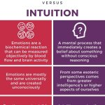 Table showing differences between emotions and intuition