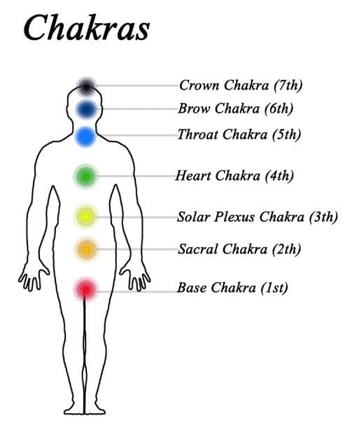 7 chakras and positions with colors